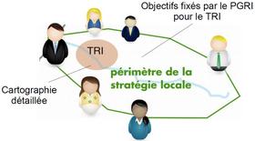 Schéma stratégie locale